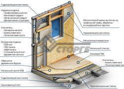 Как утеплить металлический контейнер