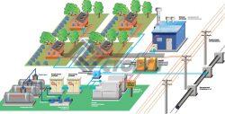 Как организуется снабжение коттеджных поселков электроэнергией
