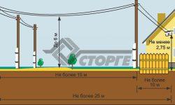 Правила и стоимость подключения электричества к частному дому